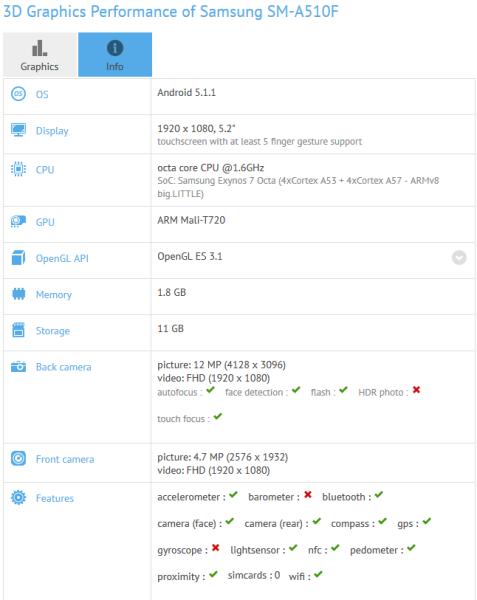 GFXBench specificaties Galaxy A5