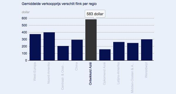 Smartphone-prijs-wereldwijd-cijfers