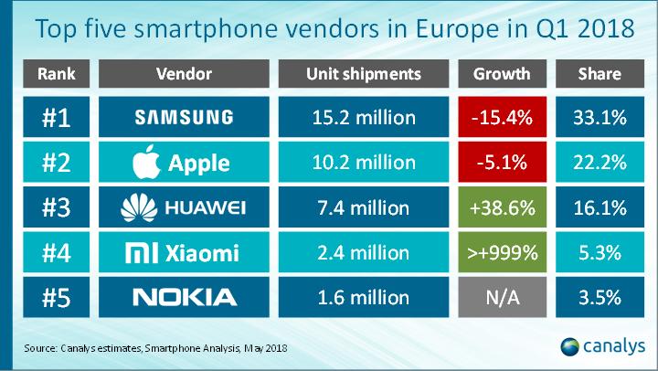 Europa-smartphonemarkt