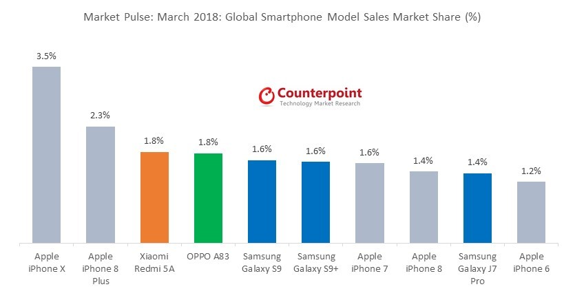 verkoopcijfers-galaxy-s9-maart