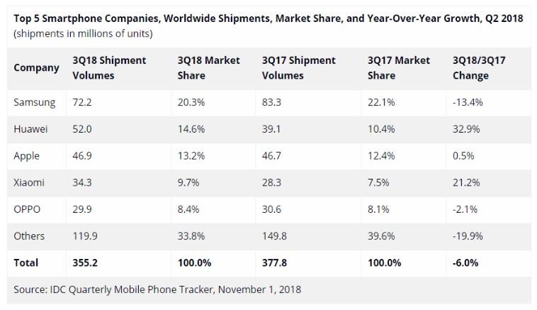 IDC-smartphonefabrikanten-top-5